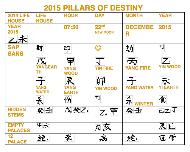 2015 Pillars of Destiny chart