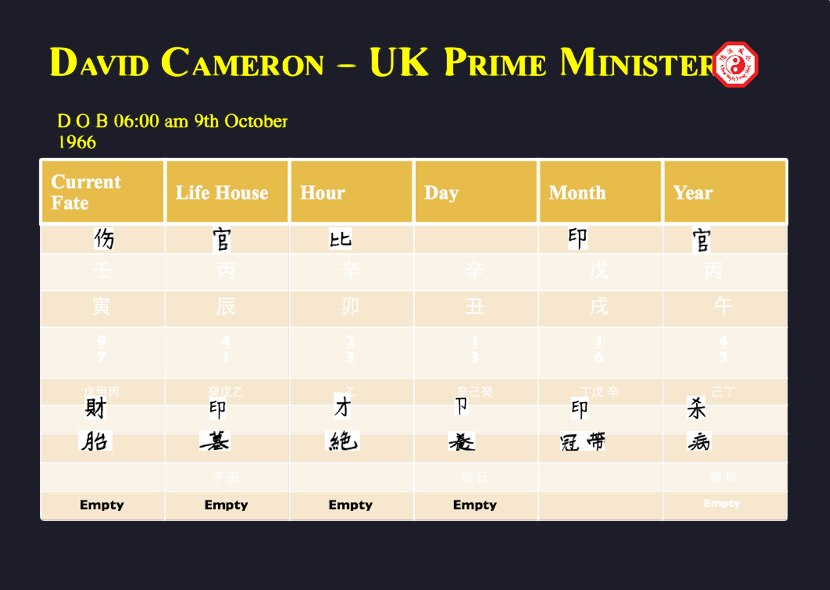 David Cameron birth chart