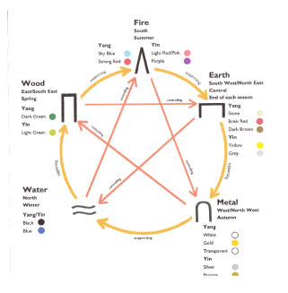 Elements star diagram - Earth, Fire, Wood, Water, Metal