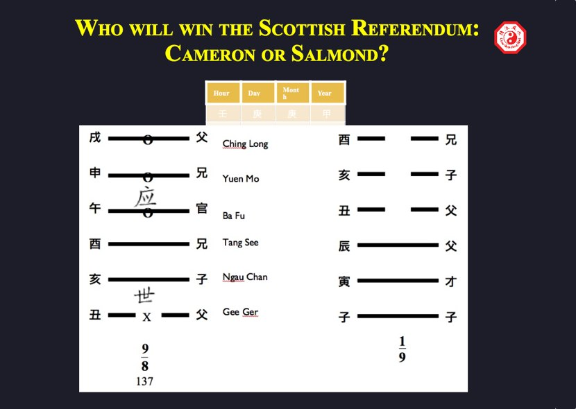 Scottish referendum prediction chart